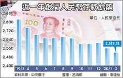 2月人民幣存款 創6年最低