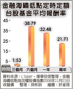 復華投信總經理周輝啟:台股基金紀律投資 戰勝波動