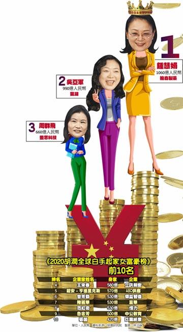 全球10大女富豪 陸包9席