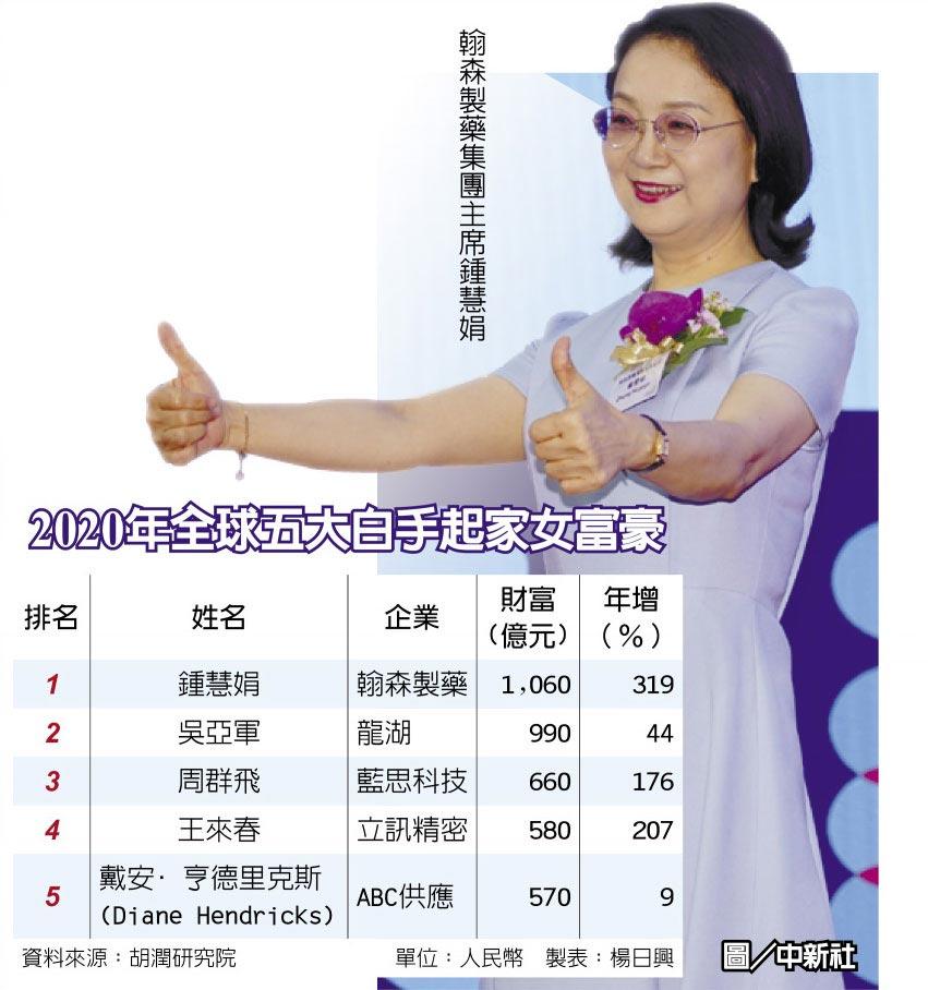 2020年全球五大白手起家女富豪翰森製藥集團主席鍾慧娟圖/中新社