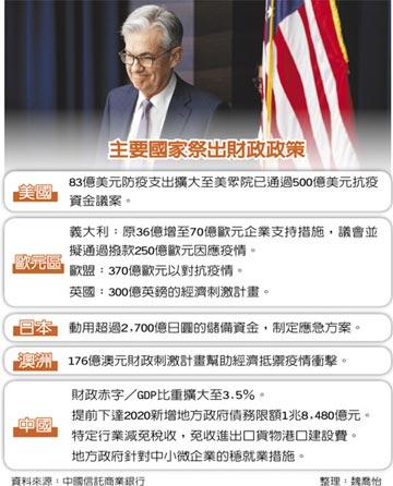 中信銀Q2投資展望 火速出爐