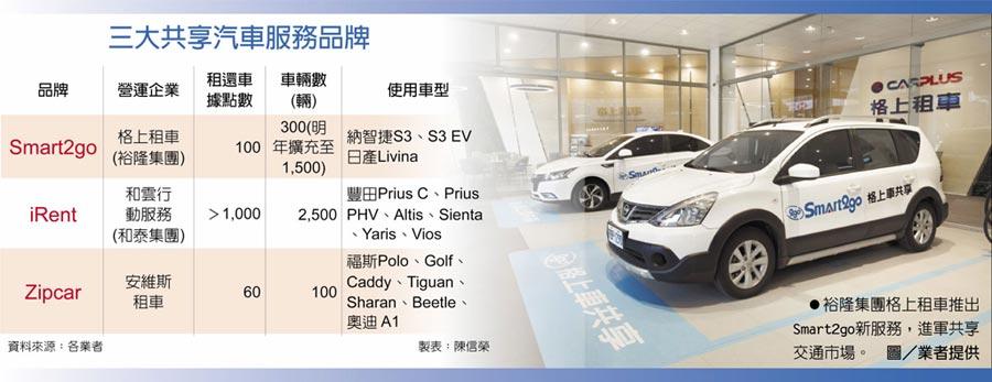 三大共享汽車服務品牌 裕隆集團格上租車推出Smart2go新服務,進軍共享交通市場。圖/業者提供