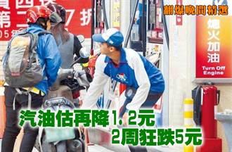 《翻爆晚間精選》汽油估再降1.2元 2周狂跌5元