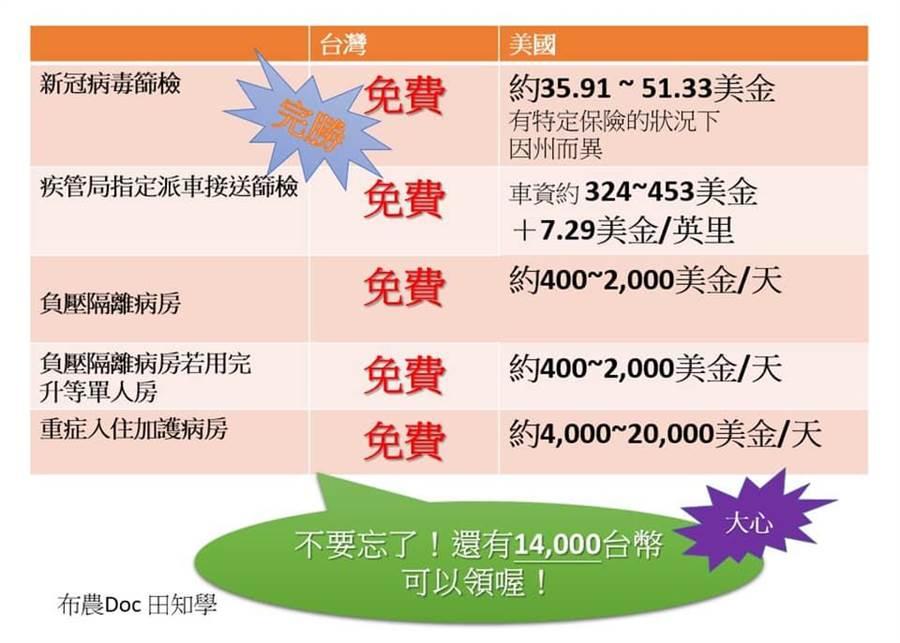 一張圖表看懂台灣人有多幸福。(圖/翻攝自臉書粉專《布農Doc 田知學》)