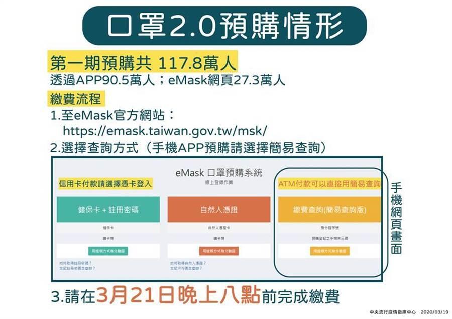 實名制口罩預購 25日啟動第2波。(圖/中央流行疫情指揮中心提供)