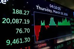 1分鐘看世界》義死亡人數超越陸 美股收復2萬點