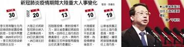 龔正空降 將接任上海市長