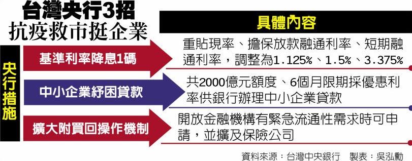 台灣央行3招抗疫救市挺企業