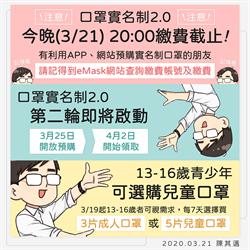 口罩實名制2.0繳費今晚8時截止 陳其邁預告下波25日開放預購