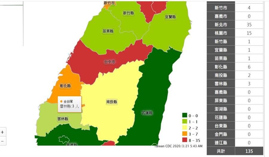 根據中央情指揮中心20日公布,雲林縣新增1例境外移入新冠肺炎確診案例,全縣共3例。(周麗蘭攝)