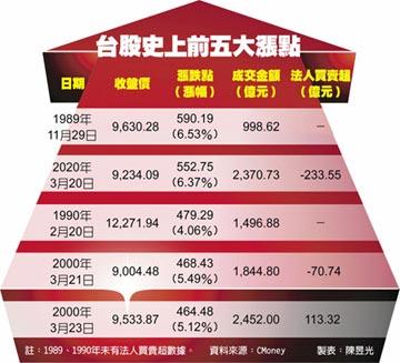 國安強心針加持 台股漲552點 飆單日次高