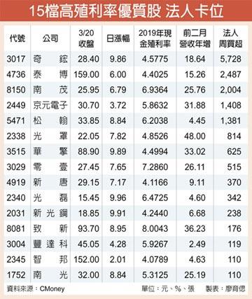 15檔高殖利率優質股 法人簇擁