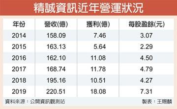 財報告捷 精誠去年每股賺7.31元
