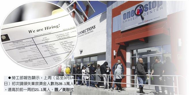 勞工部報告顯示,上周(迄至3月14日)初次請領失業救濟金人數為28.1萬人,遠高於前一周的21.1萬人。圖/美聯社