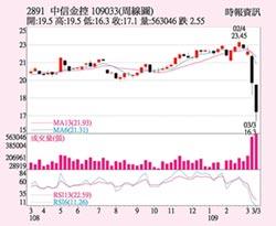 中信金 股價爆量走高