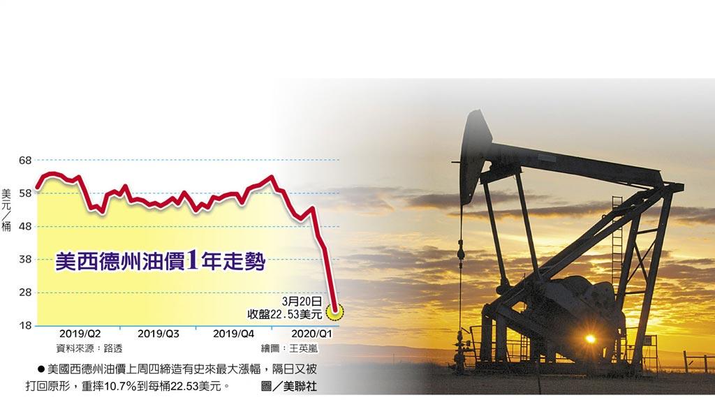 美國西德州油價上周四締造有史來最大漲幅,隔日又被打回原形,重摔10.7%到每桶22.53美元。圖/美聯社