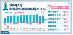 逆勢成長!2月工業生產年增兩成 創歷年2月新高