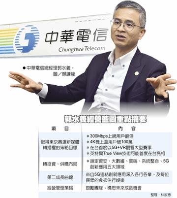 總經理郭水義:中華電寬頻用戶 東奧拚倍增