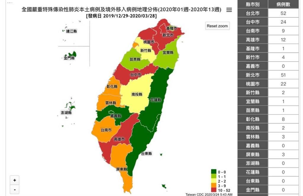 台灣195例確診地圖曝光,雙北破百、7縣市仍舊0確診。(圖/翻攝自疾管署網站)