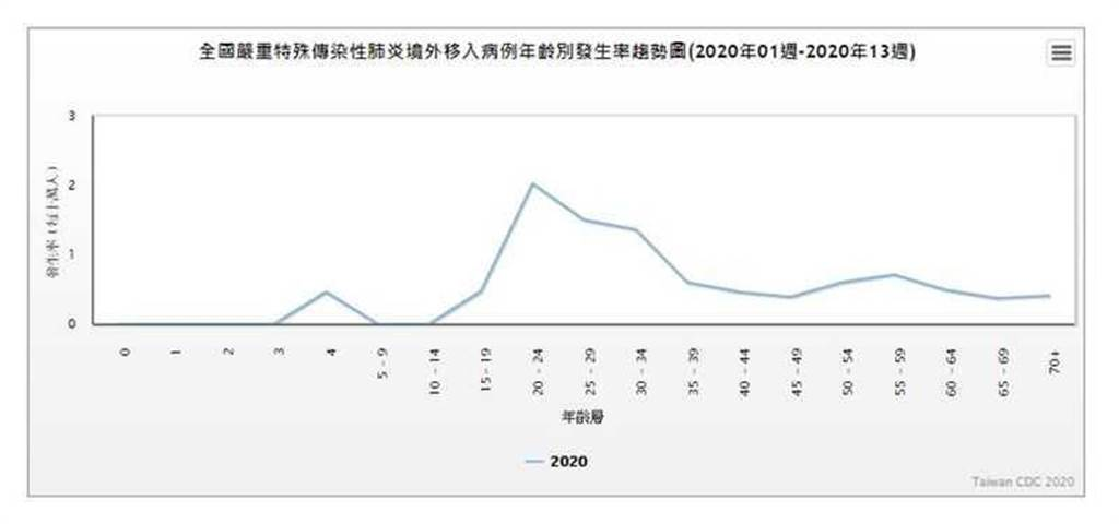 本土病例年齡別發生率趨勢圖。(圖/疾管署官網)