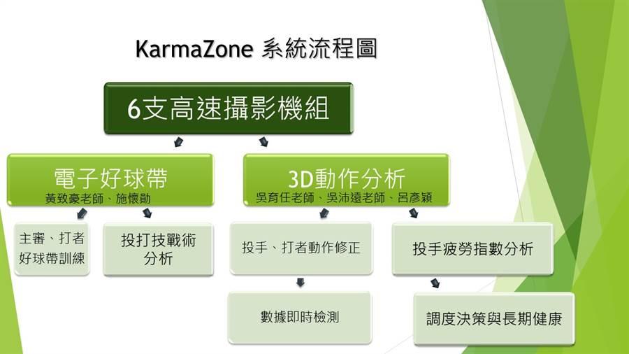 KarmaZone系統流程圖。(科技部提供)