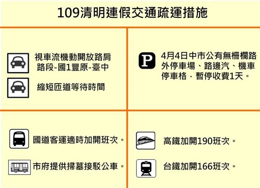 清明連假,台中市交通疏運措施報你知。(台中市府提供/盧金足台中傳真)