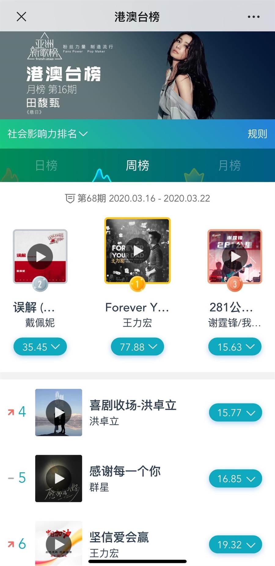 王力宏新歌〈Forever Your Dad〉登上「亞洲新歌榜」港澳台榜的「總分排名」和「社會影響力排名」雙料冠軍。(宏聲音樂提供)