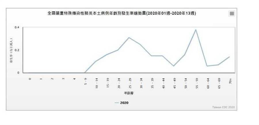 本土病例及境外移入病例年齡別發生率趨勢圖。(圖/疾管署官網)