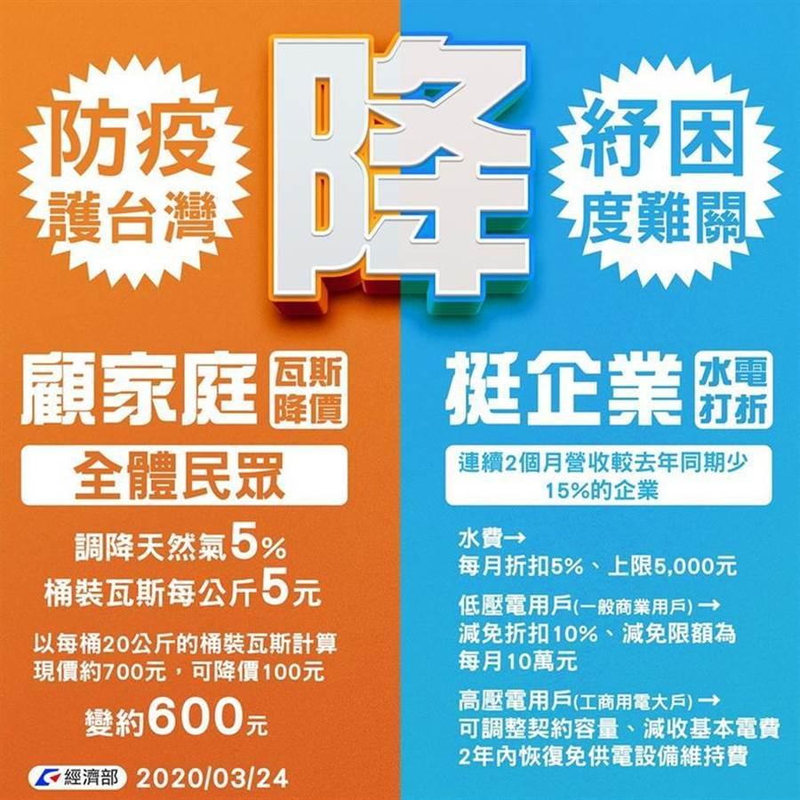經濟部宣布調降瓦斯及宣布水電減免措施。圖/取自經濟部臉書