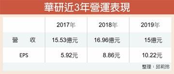 華研 去年營運刷新三高紀錄