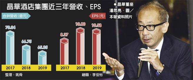 晶華酒店集團近三年營收、EPS  ●晶華董座潘思亮。圖/本報資料照片