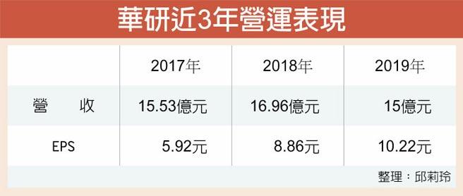 華研近3年營運表現