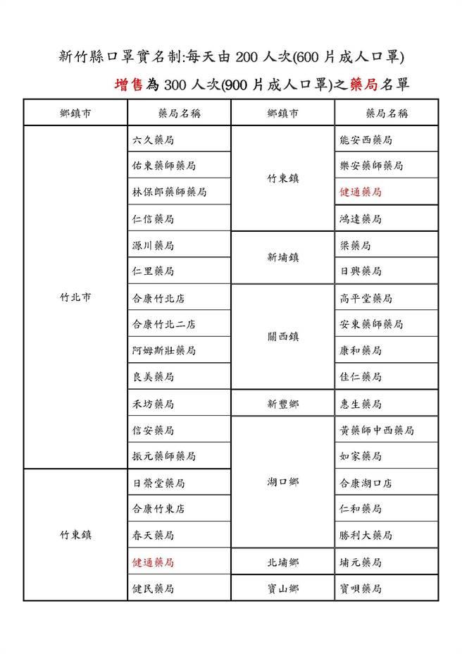新竹縣有35間健保特約藥局26日起加量販售成人口罩。(翻攝照片/莊旻靜新竹傳真)