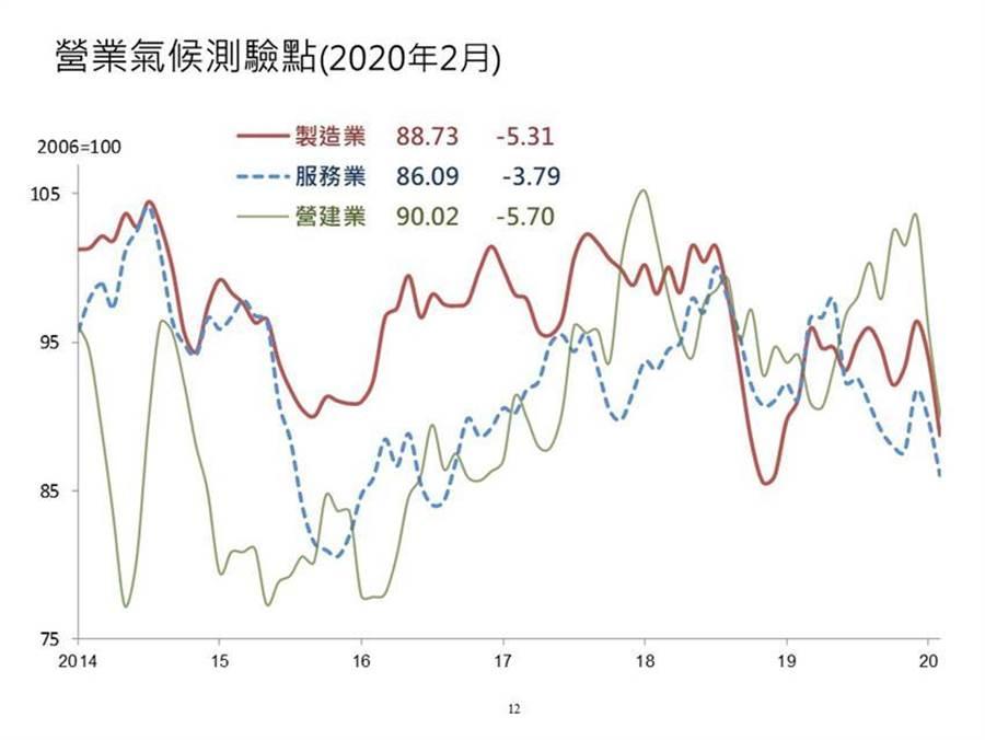 台經院今(25)日公布2月製造業、服務業與營建業營業氣候測驗點呈現同步大幅下滑。(圖/台經院提供)