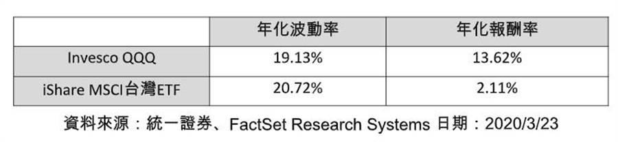 (Invesco QQQ與iShare MSCI台灣ETF年畫波動率與年畫報酬率比較。圖/統一證券提供)