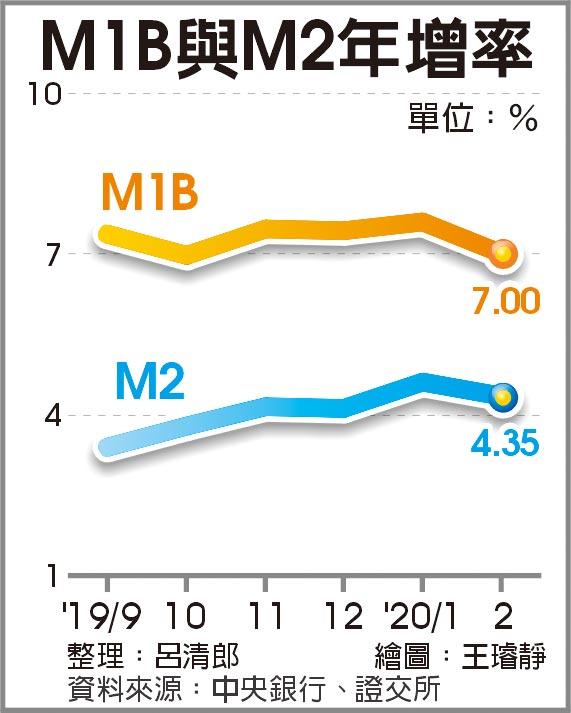 M1B及M2年增率