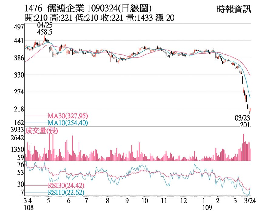 儒鴻企業日線圖