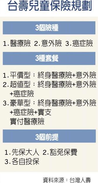 台灣人壽:兒童保單善用333法則