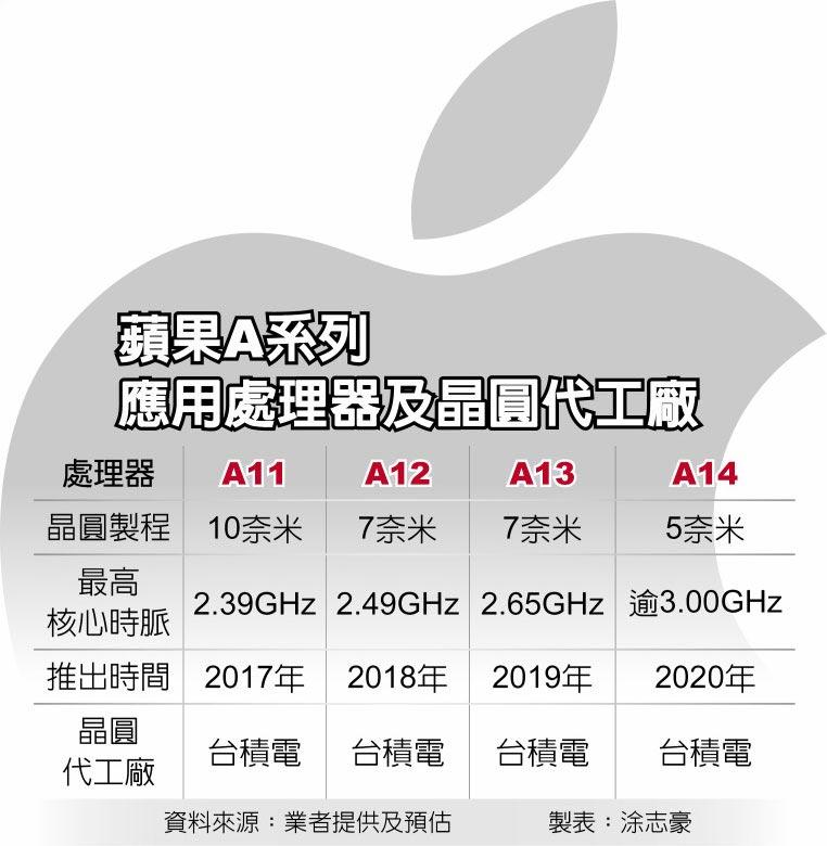 蘋果A系列應用處理器及晶圓代工廠