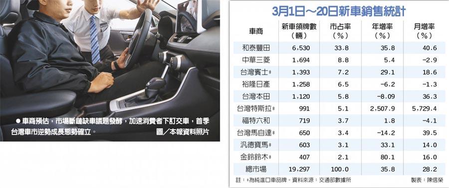 3月1日~20日新車銷售統計車商預估,市場斷鏈缺車議題發酵,加速消費者下訂交車,首季台灣車市逆勢成長態勢確立。圖/本報資料照片