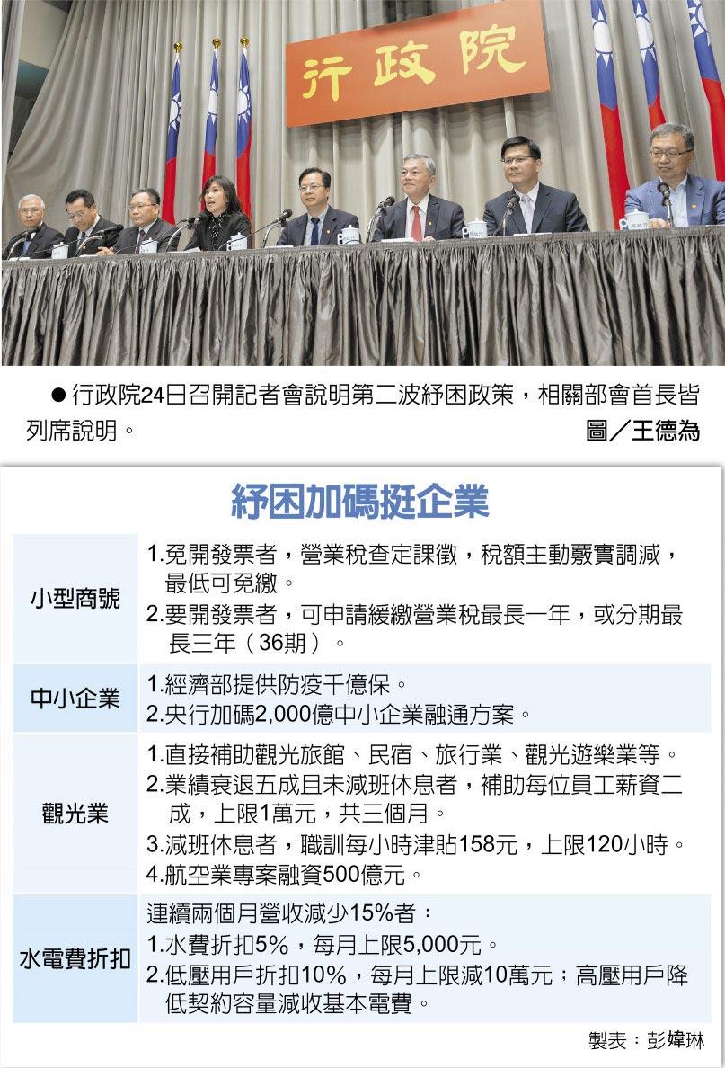 紓困加碼挺企業 行政院24日召開記者會說明第二波紓困政策,相關部會首長皆列席說明。圖/王德為