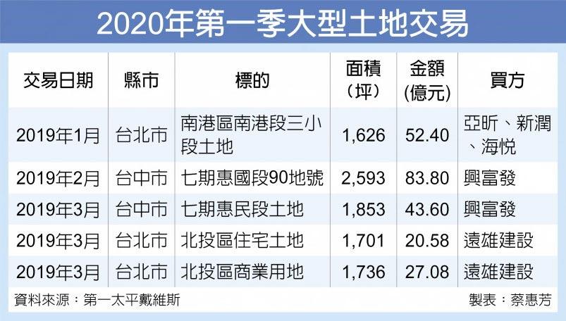 2020年第一季大型土地交易