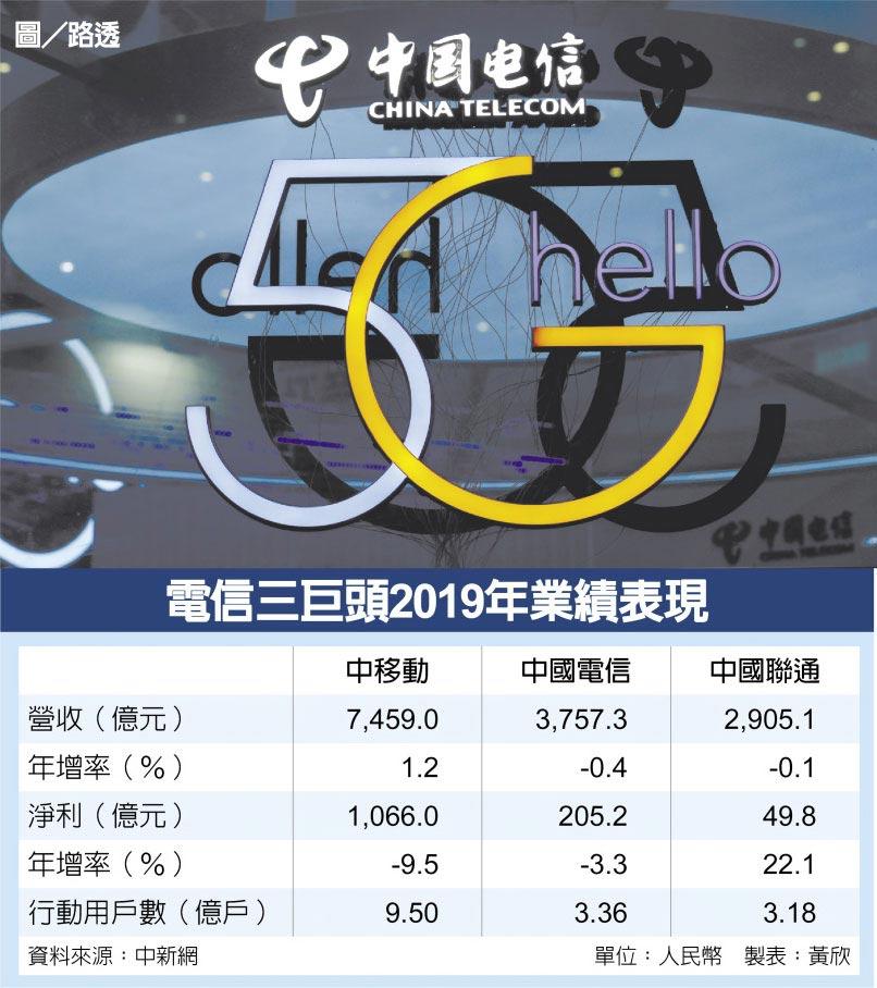 電信三巨頭2019年業績表現