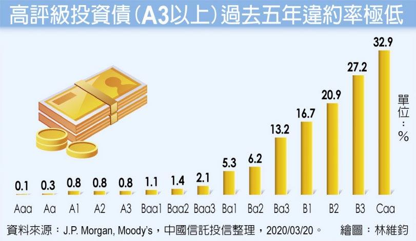 高評級投資債(A3以上)過去五年違約率極低