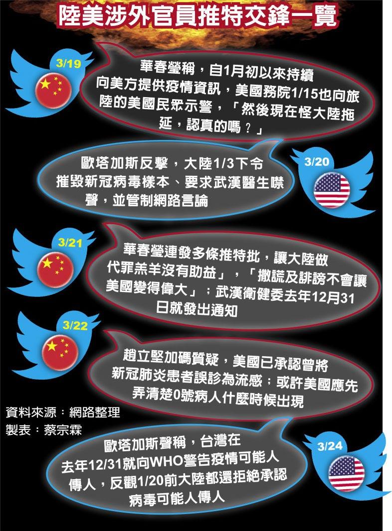 陸美涉外官員推特交鋒一覽