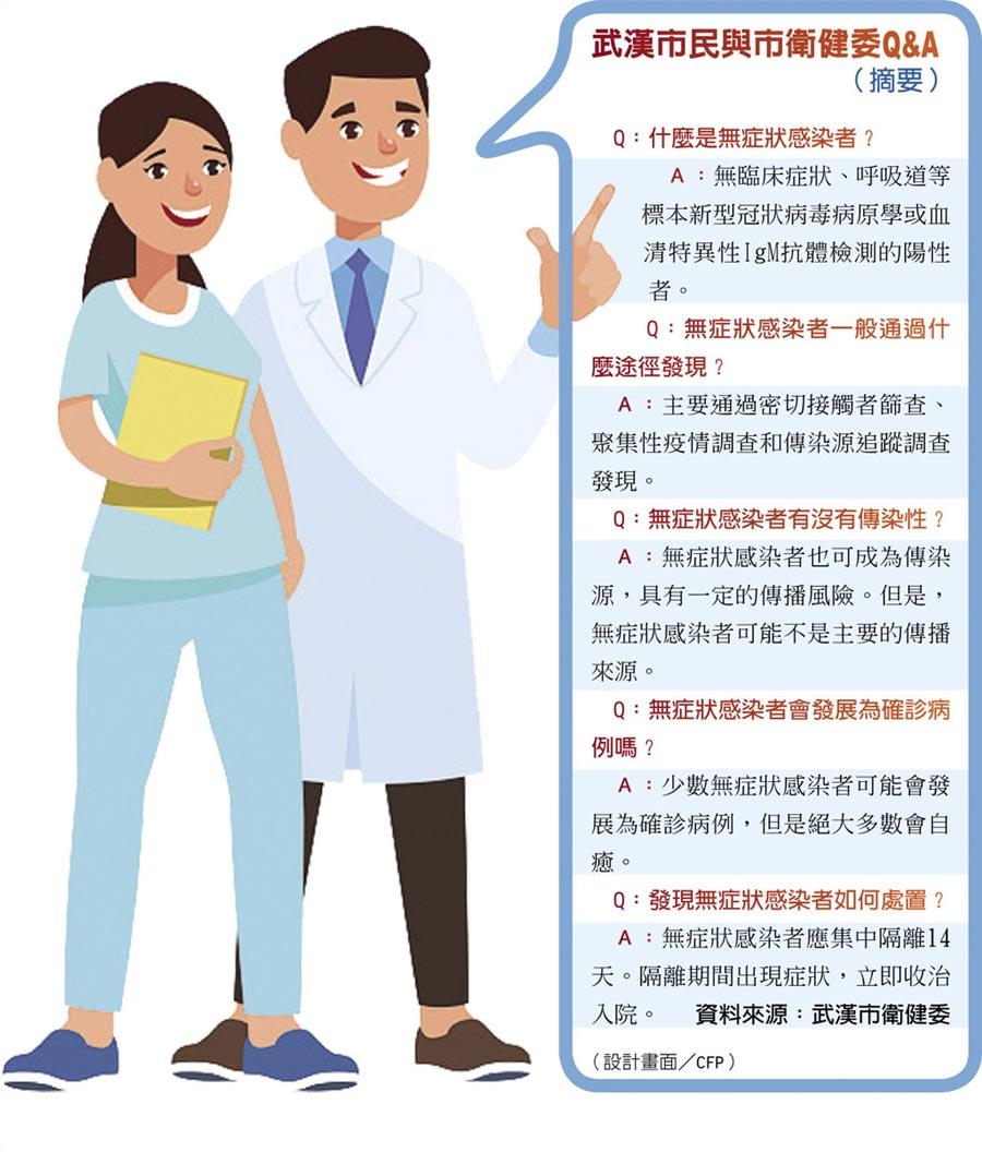 武漢市民與市衛健委Q&A(摘要)