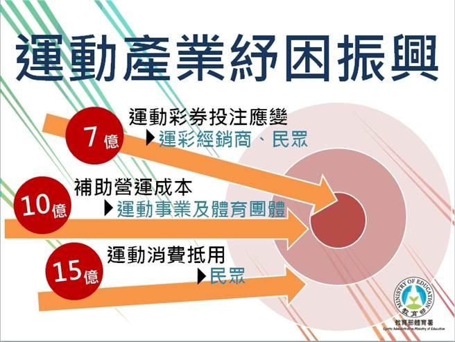 體育署提出三支箭,希望能在新冠肺炎疫情舒緩後刺激經濟消費。(體育署提供)
