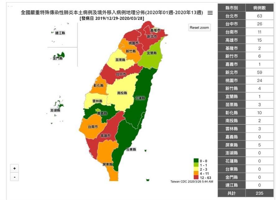 235例確診地圖曝光! 西部只剩這縣市維持0案例。(圖/翻攝自疾管署)
