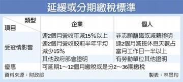 企業營收連2月減15% 可延後繳稅