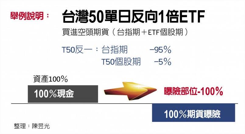 台灣50單日反向1倍ETF